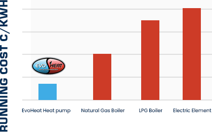 Evoheat running costs graph