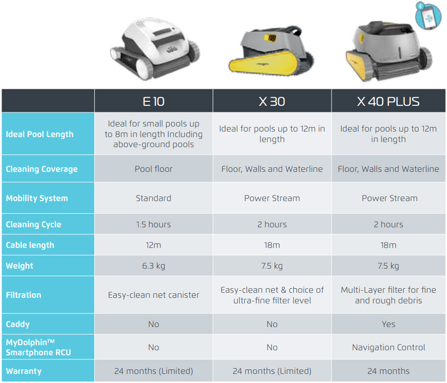 Dolphin X Line Products Specifications